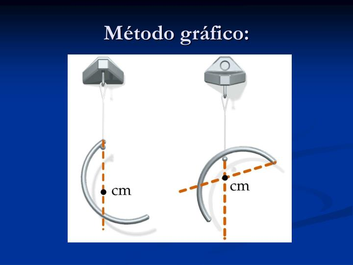 Método gráfico: