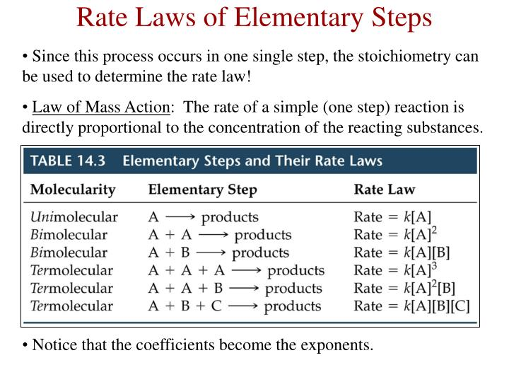 Rate Laws of Elementary Steps