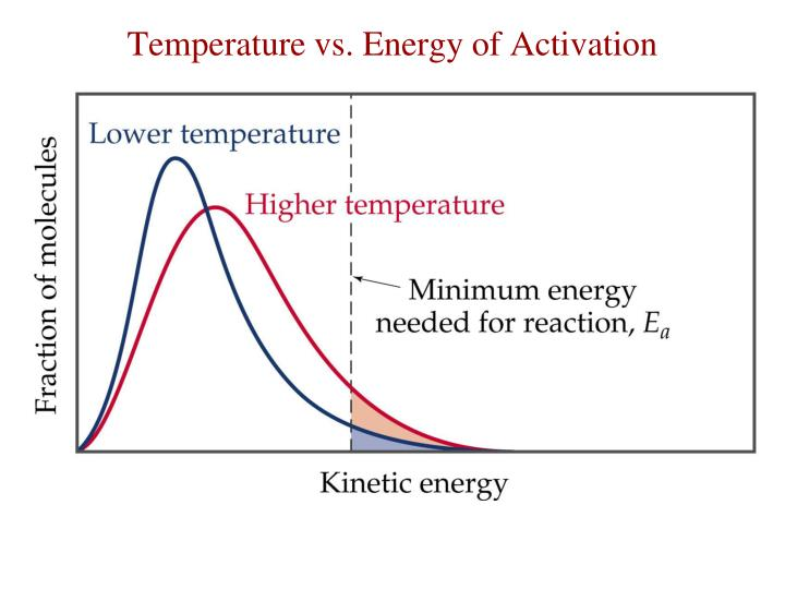 Temperature vs. Energy of Activation