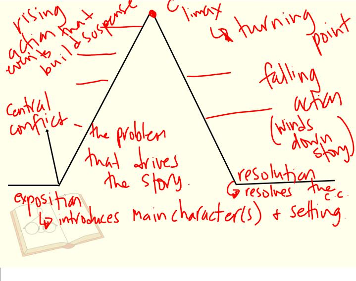February 24 2014 types of poetry narrative h omework