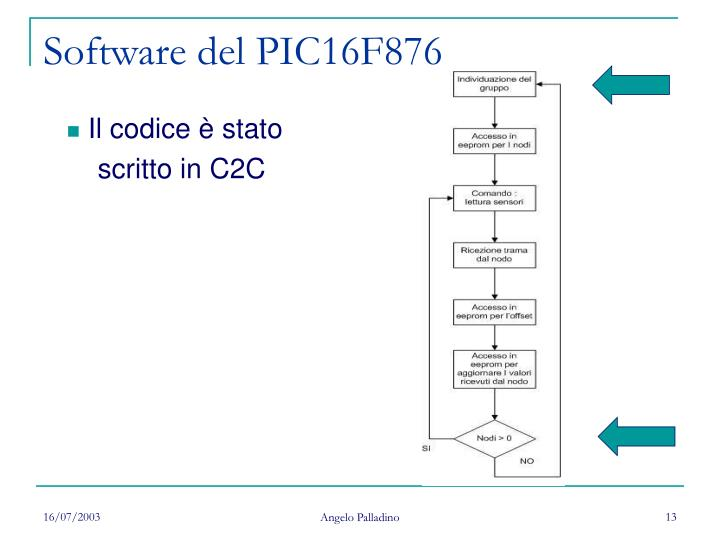 Software del PIC16F876