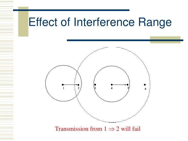 Effect of Interference Range