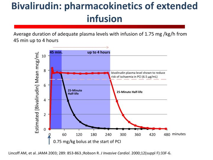 Bivalirudin: pharmacokinetics of extended infusion