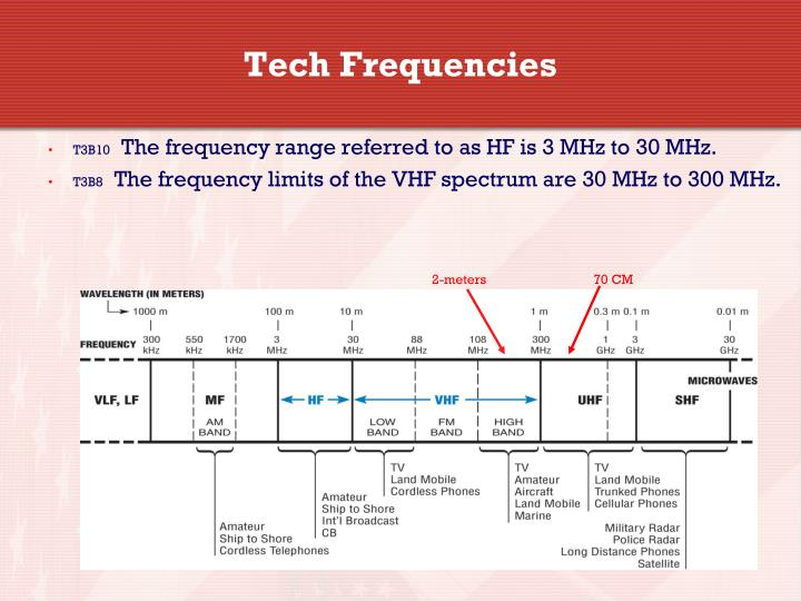 Tech Frequencies