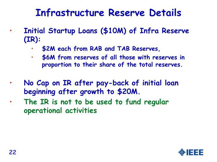 Infrastructure Reserve Details
