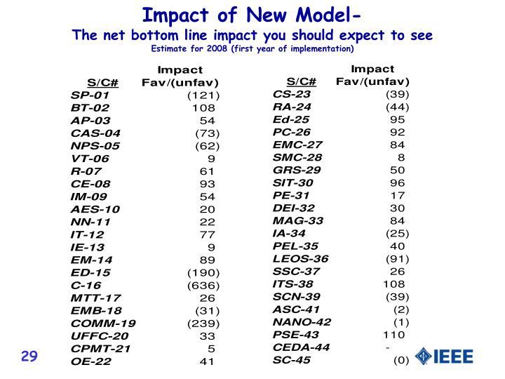 Impact of New Model-