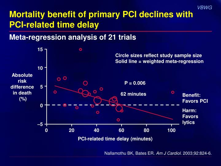 Mortality benefit of primary PCI declines with PCI-related time delay