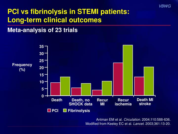 Pci vs fibrinolysis in stemi patients long term clinical outcomes