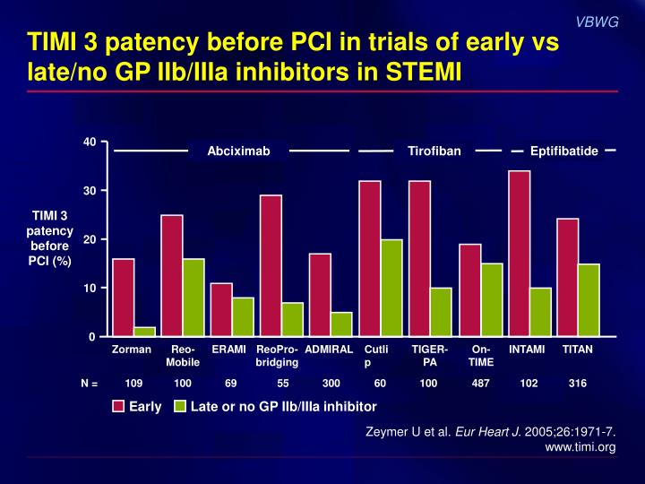 TIMI 3 patency before PCI in trials of early vs late/no GP IIb/IIIa inhibitors in STEMI