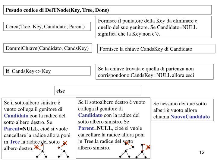 Fornisce il puntatore della Key da eliminare e quello del suo genitore. Se Candidato=NULL significa che la Key non c'è.