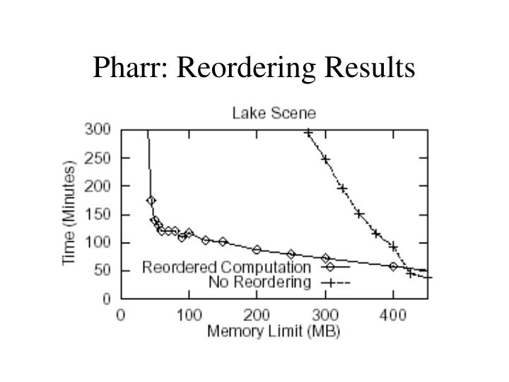 Pharr: Reordering Results