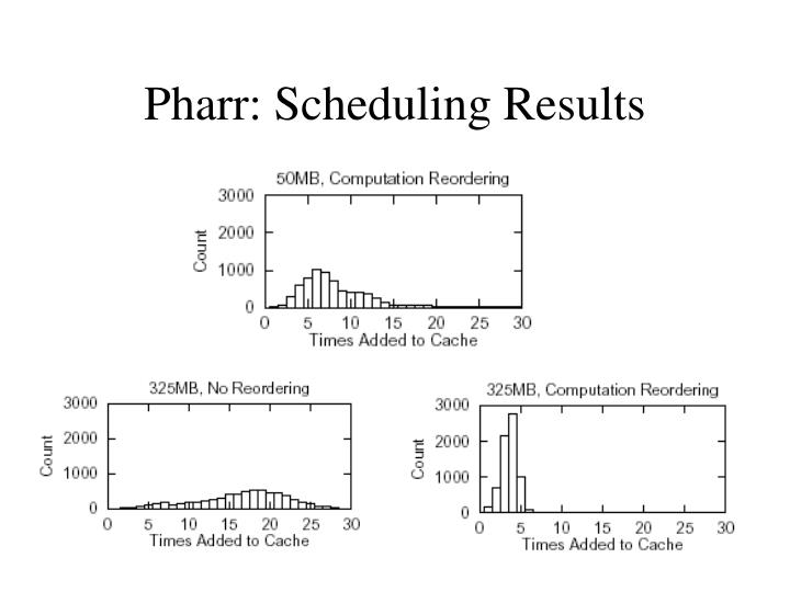 Pharr: Scheduling Results