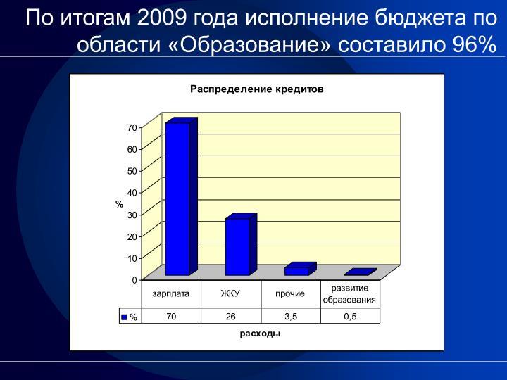 2009        96%