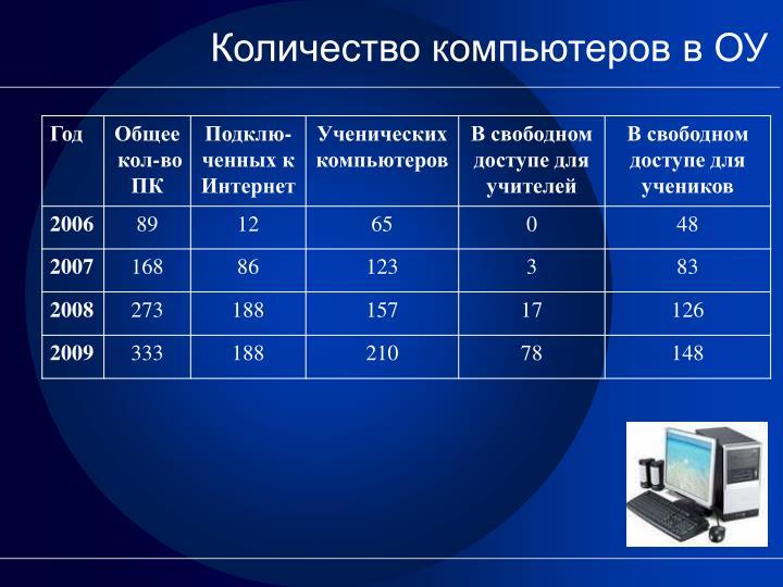 Количество компьютеров в ОУ
