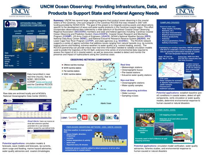 UNCW Ocean Observing:  Providing Infrastructure, Data, and Products to Support State and Federal Agency Needs