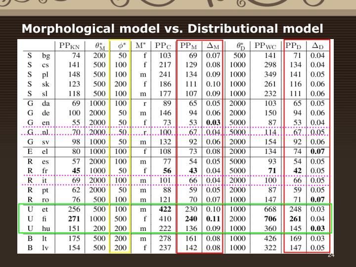 Morphological model