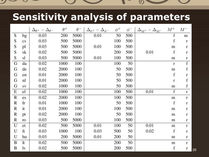 Sensitivity analysis of parameters
