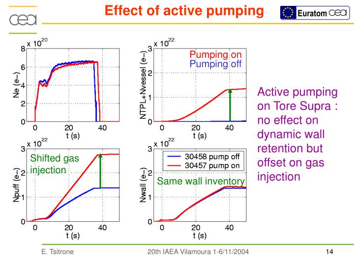 Effect of active pumping