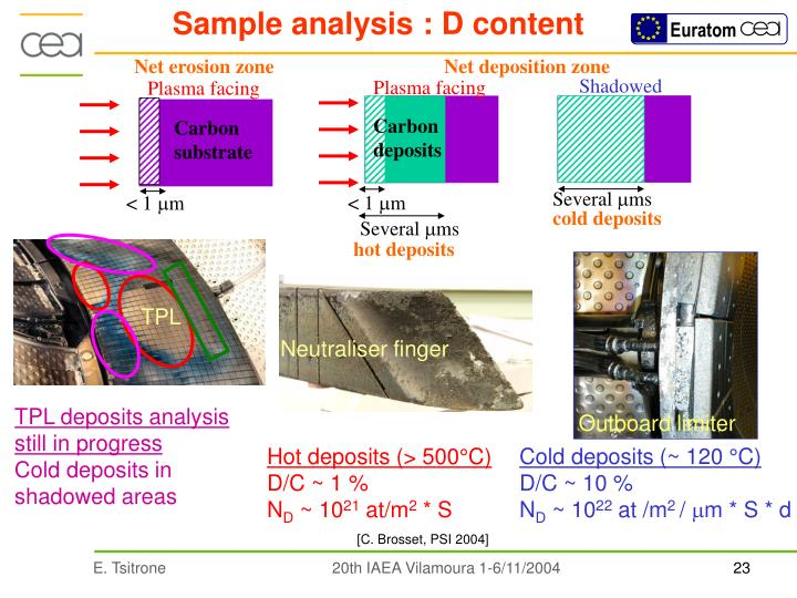 Sample analysis : D content