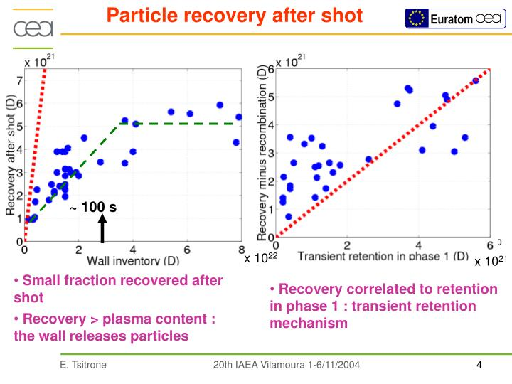 Particle recovery after shot