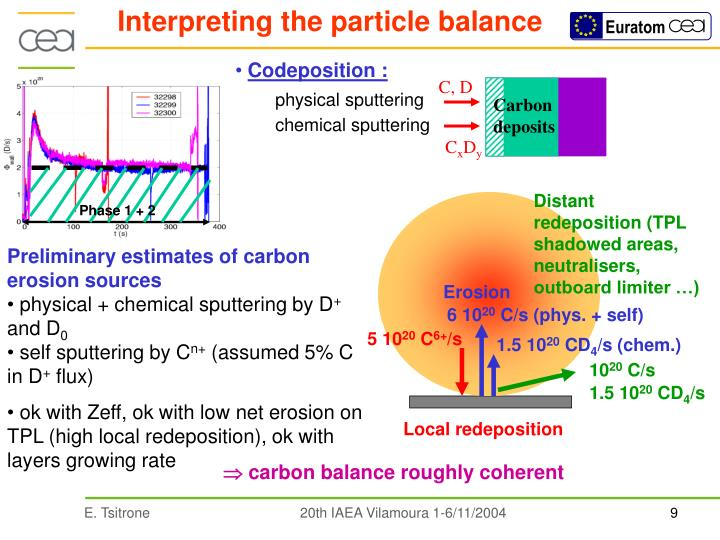 Interpreting the particle balance