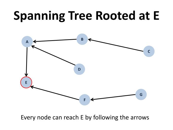 Spanning Tree Rooted at E