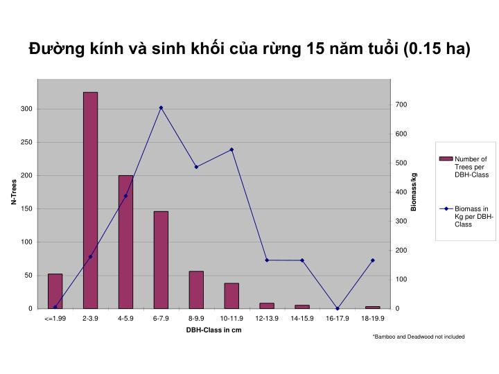 Đường kính và sinh khối của rừng 15 năm tuổi (0.15 ha)