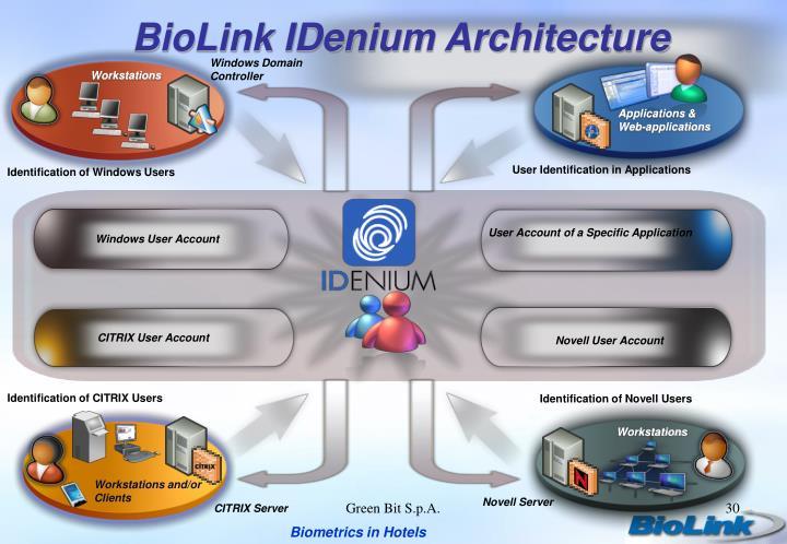 BioLink IDenium Architecture