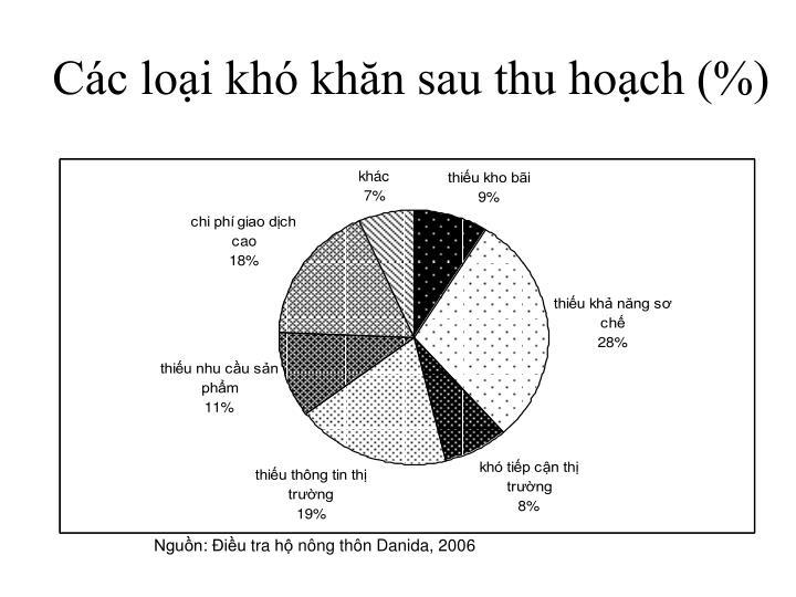 Các loại khó khăn sau thu hoạch (%)