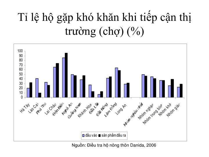 Tỉ lệ hộ gặp khó khăn khi tiếp cận thị trường (chợ) (%)