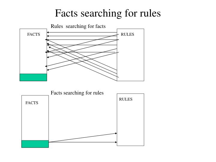 Facts searching for rules
