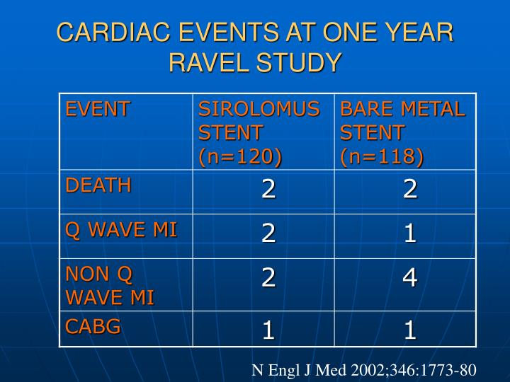 CARDIAC EVENTS AT ONE YEAR