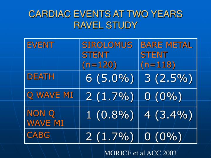 CARDIAC EVENTS AT TWO YEARS