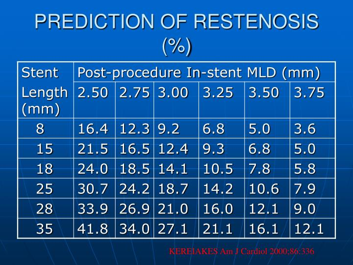 PREDICTION OF RESTENOSIS (%)