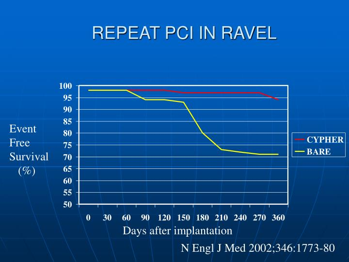 REPEAT PCI IN RAVEL