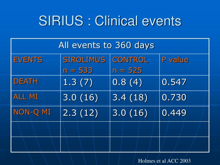 SIRIUS : Clinical events