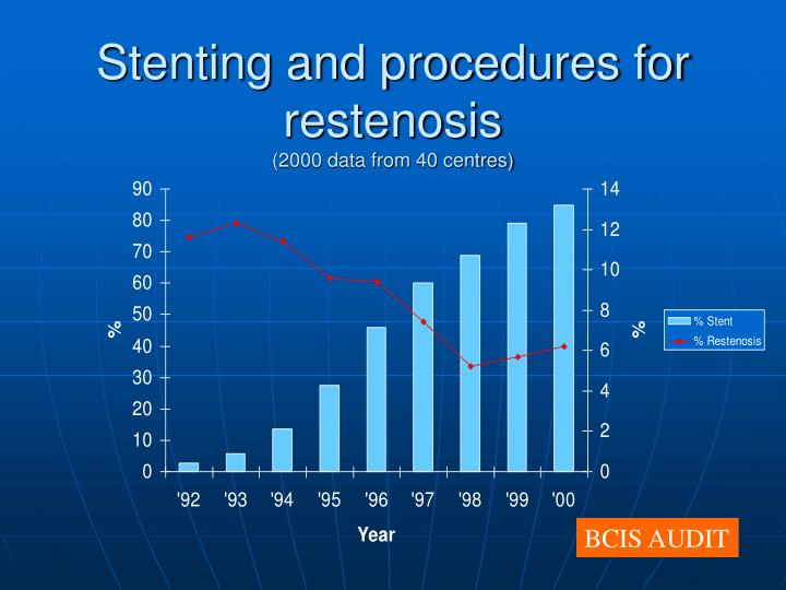 Stenting and procedures for restenosis 2000 data from 40 centres