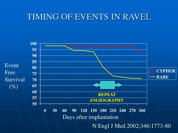 TIMING OF EVENTS IN RAVEL