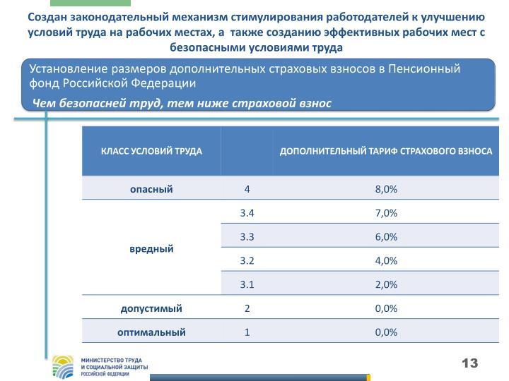 Установление размеров дополнительных страховых взносов в Пенсионный фонд Российской Федерации