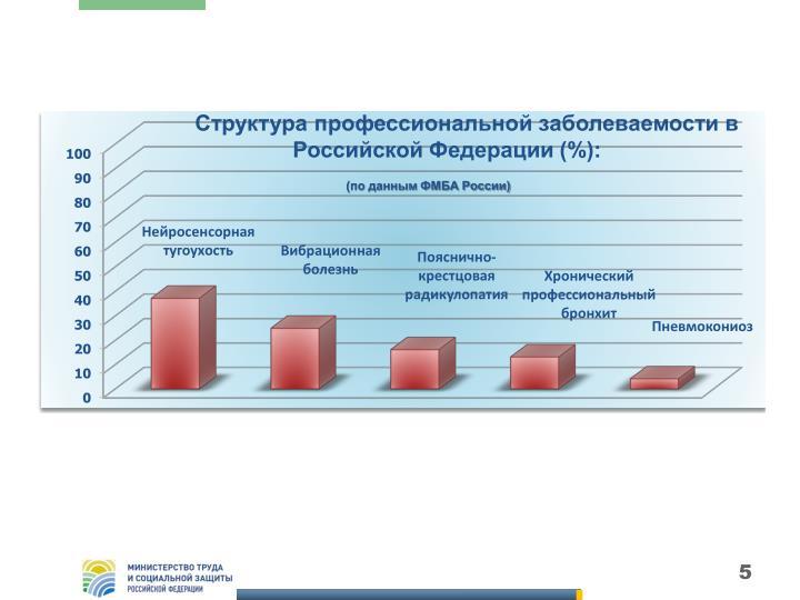 Структура профессиональной заболеваемости в Российской Федерации (%):