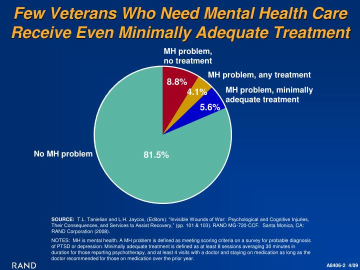 Few veterans who need mental health care receive even minimally adequate treatment