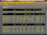 block signal input output summary cpld