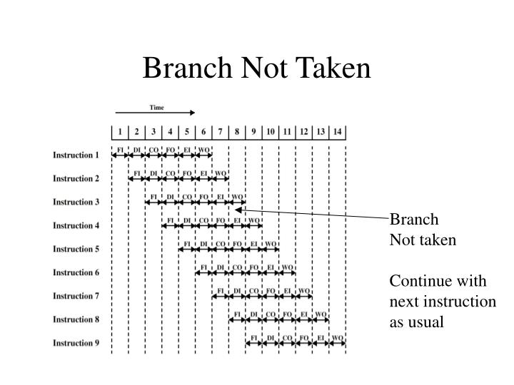 Branch Not Taken
