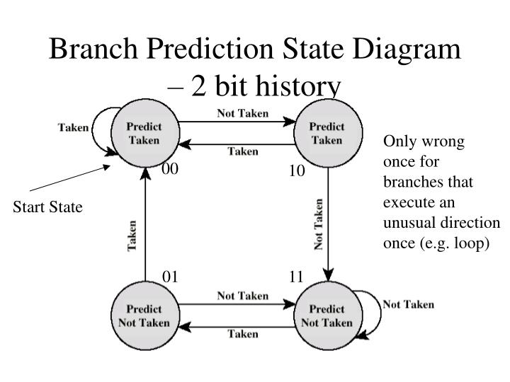 Branch Prediction State Diagram – 2 bit history
