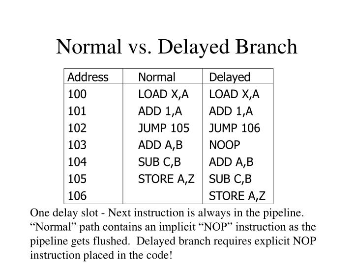 Normal vs. Delayed Branch