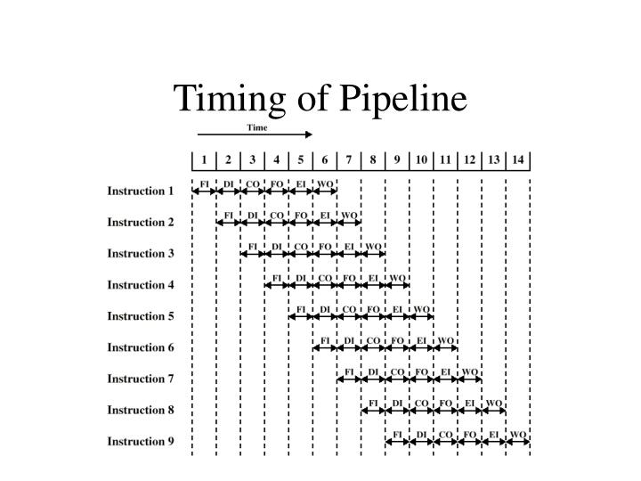 Timing of Pipeline