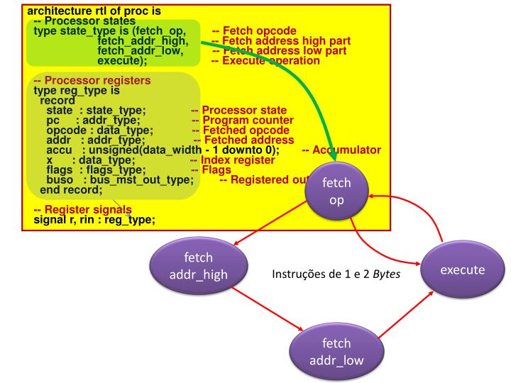 architecture rtl of proc is