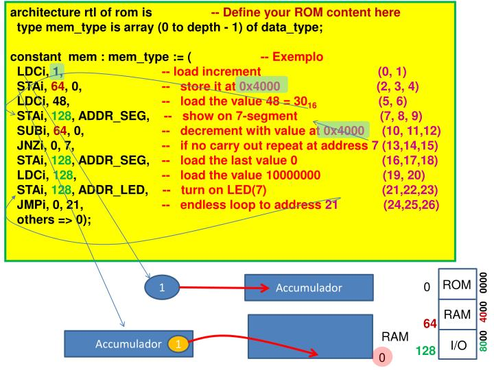 architecture rtl of rom is