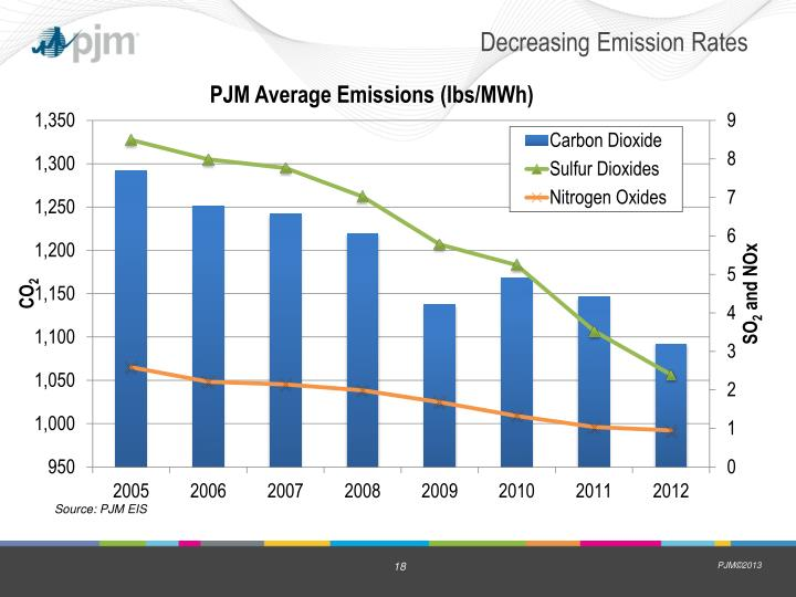 Decreasing Emission Rates