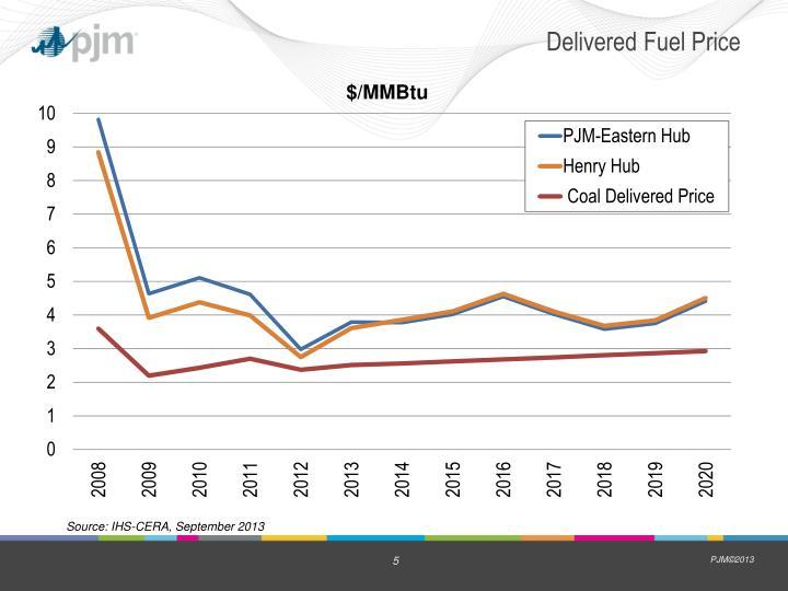 Delivered Fuel Price